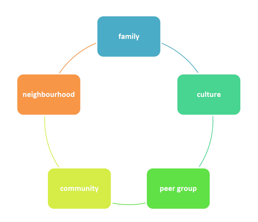 Factors affecting the social and emotional development of the child